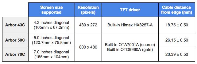 Arbor Comparison Table
