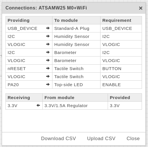 List of Connections