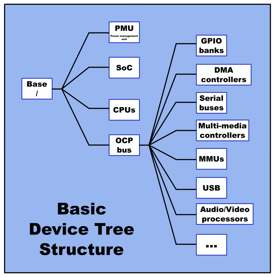 Basic Device Tree Structure