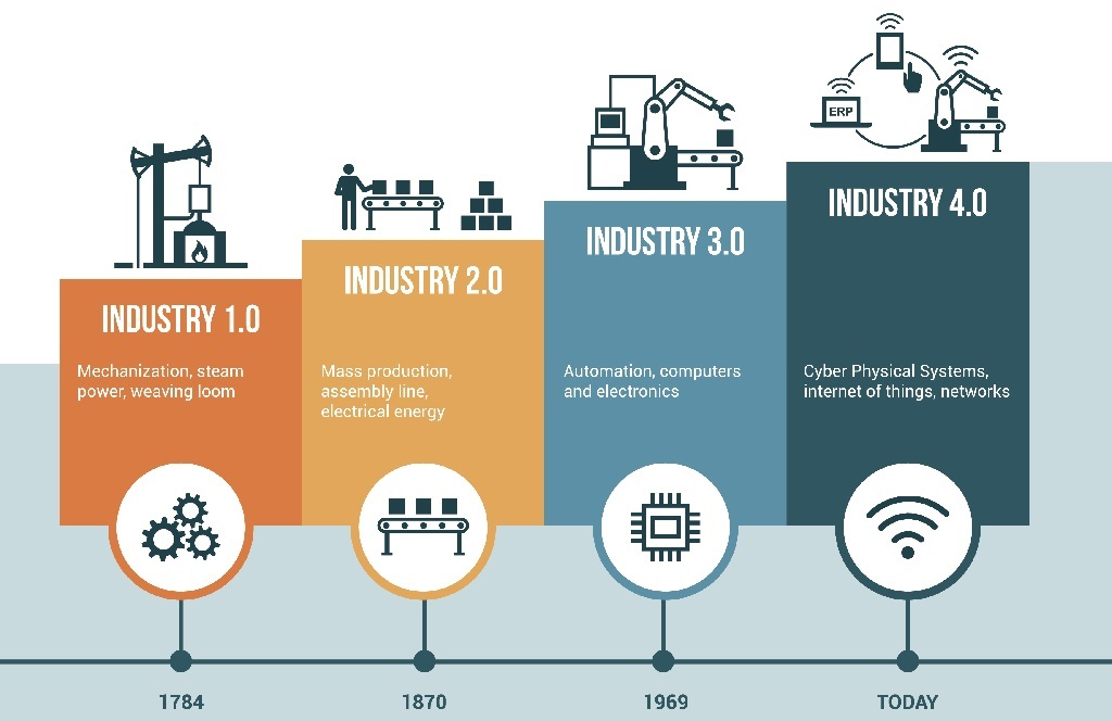 Industrial progression up to IoT protocols for manufacturing